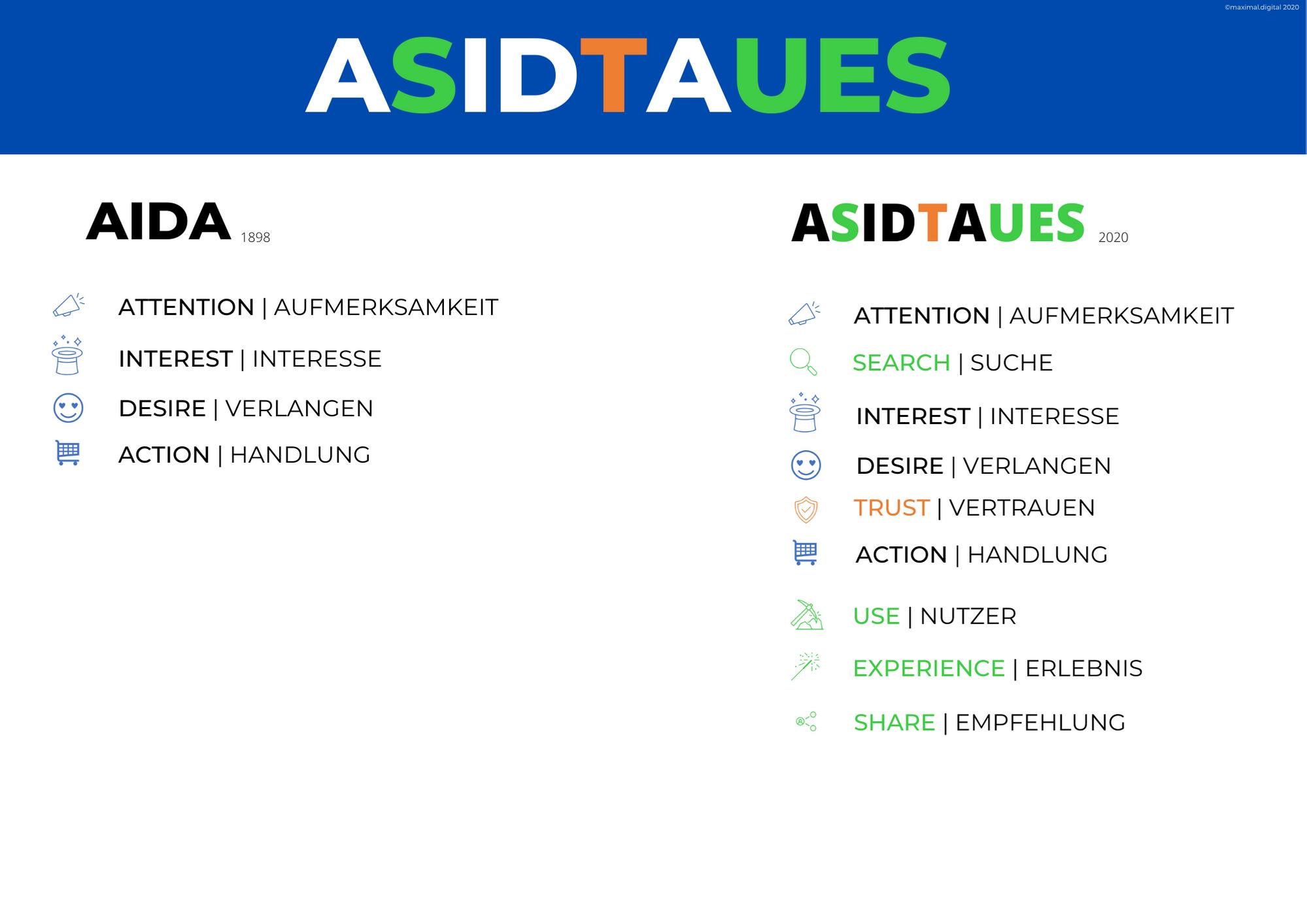AIDA Digital Marketing Strategie