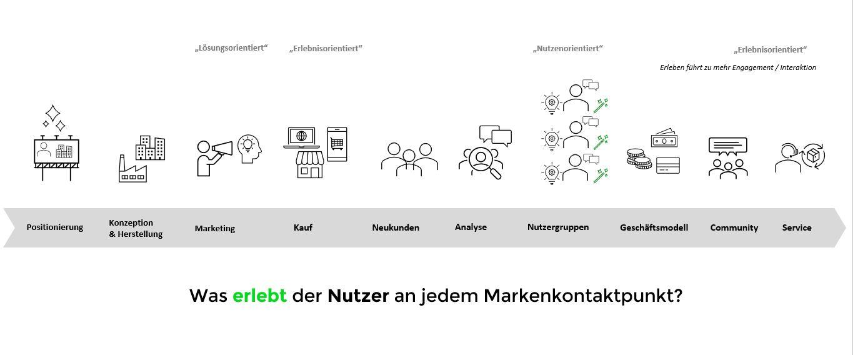 DTC Modell Markenführung